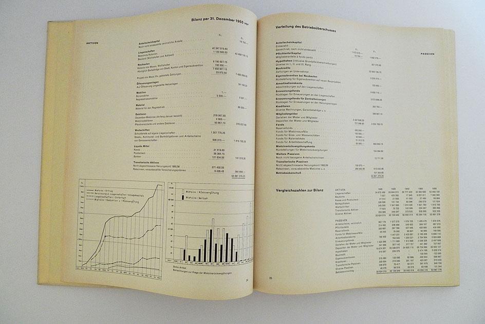 Allgemeine Baugenossenschaft Zürich ABZ – 40 Jahre